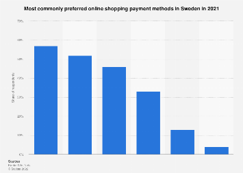 Leading payment methods for online shopping in Sweden 2017