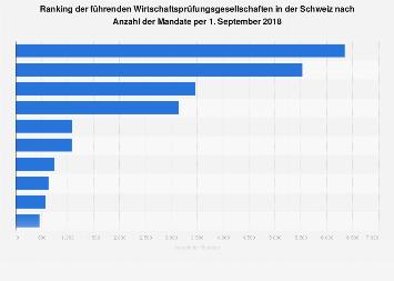 Führende Wirtschaftsprüfungsgesellschaften in der Schweiz nach Mandaten 2018