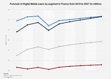 Digital Market Outlook: digital media users in France 2016-2022, by category