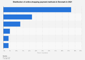 Leading payment methods for online shopping in Denmark 2017