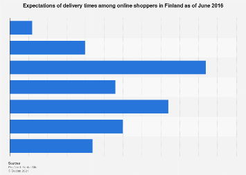 Expected delivery time of online purchases in Finland 2016