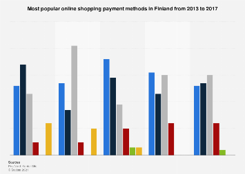 Leading payment methods for online shopping in Finland 2013-2016