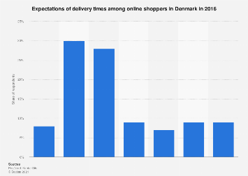 Expected delivery time of online purchases in Denmark 2016