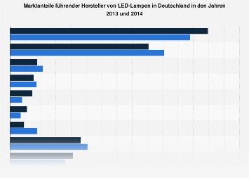 Marktanteile führender Hersteller von LED-Lampen in Deutschland bis 2014