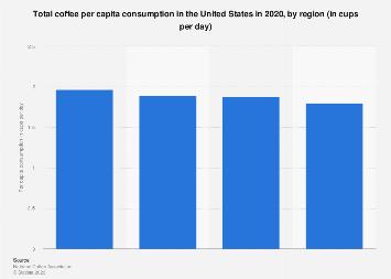 Total U.S. coffee per capita consumption 2017, by region