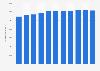 Retail space of DIY retailers in Belgium 2003-2015