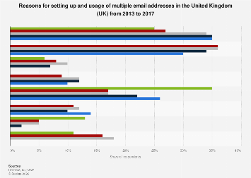 Usage of different email addresses in the United Kingdom (UK) 2013-2016