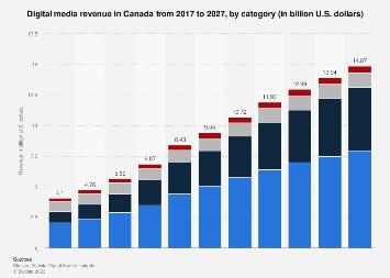 Digital Market Outlook: digital media revenue in Canada 2016-2022, by category