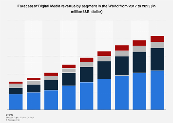 Forecast of Digital Media revenue by segment worldwide 2017-2023