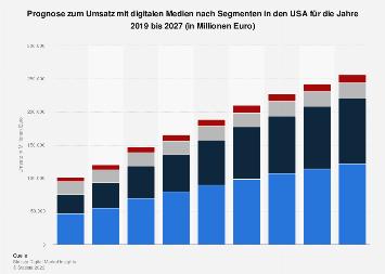 Prognose zum Umsatz mit digitalen Medien nach Segmenten in den USA 2017-2023