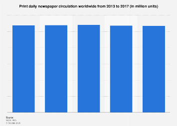 Worldwide print newspaper circulation 2010-2016