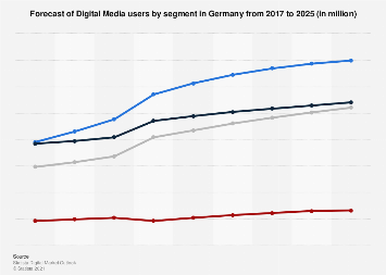 Digital Market Outlook: digital media users in Germany 2016-2022, by category