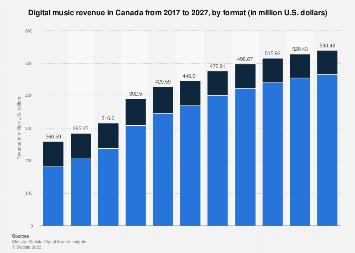 Digital Market Outlook: digital music revenue in Canada 2016-2022, by format
