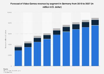 Digital Market Outlook: digital games revenue in Germany 2015-2021, by category