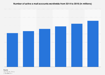 Number of active e-mail accounts worldwide 2014-2019