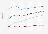 Prognose der Nutzer im Markt für Digitale Medien in den USA bis 2021