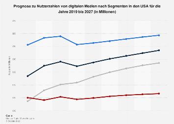 Prognose der Nutzerzahlen von digitalen Medien nach Segmenten in den USA 2017-2023