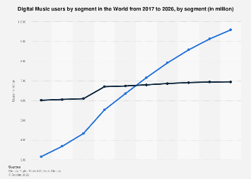 Forecast of Digital Music users by segment worldwide 2017-2023