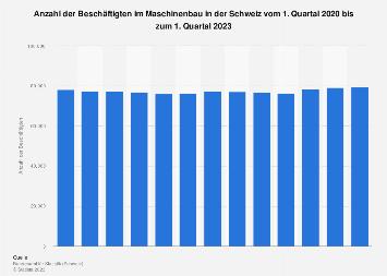 Beschäftigte im Maschinenbau in der Schweiz bis Q3 2018