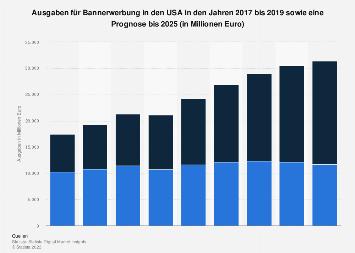 Prognose der Ausgaben für Bannerwerbung in den USA bis 2023