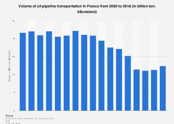 France: oil pipeline transportation - Volume 2000-2015
