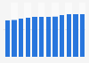 Retail sales revenue of the furniture industry in Austria 2008-2017