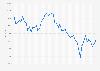 Monatliche Entwicklung des Hang Seng Index bis 2018