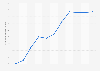 Werbedruckentwicklung in der Schweiz bis 2015