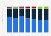 Verteilung der Marktforschungsausgaben in der Schweiz nach Erhebungsdesign bis 2017