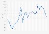 Jährliche Entwicklung des Hang Seng Index bis 2017
