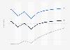 Prognose der Nutzerzahlen im Markt ePublishing nach Segmenten in Frankreich 2017-2023