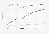 Prognose der Nutzerzahl von Video-on-Demand nach Segmenten in Frankreich 2017-2023