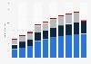 Digital Market Outlook: digital advertising revenue in Canada 2015-2021, by format