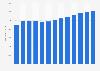 Durchschnittliche Mitarbeiteranzahl der TÜV Nord Group bis 2018
