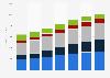Digital Market Outlook: digital advertising revenue in Japan 2015-2021, by format