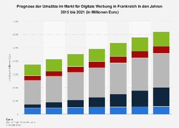 Prognose der Umsätze im Markt für Digitale Werbung in Frankreich bis 2021