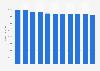 Anzahl zugelassener Pkw der Marke Citroen in Deutschland bis 2019