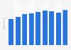 Global small domestic appliance market revenue 2009-2015