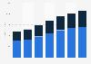 Digital Market Outlook: banner advertising revenue in Japan 2015-2021, by device