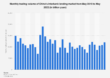 Trading volume of China's interbank lending market by month March 2018