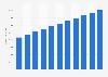 Anzahl zugelassener Pkw der Marke Kia in Deutschland bis 2019