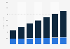 Digital Market Outlook: social media ad revenue in Japan 2015-2021, by device