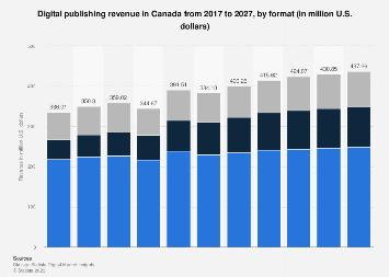 Digital Market Outlook: e-publishing revenue in Canada 2016-2022, by format
