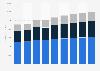 Forecast of ePublishing revenue by segment worldwide 2017-2023