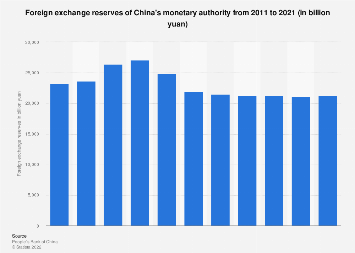 Foreign exchange reserves of China's monetary authority up to 2018