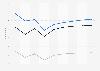 Prognose der Nutzerzahlen im Markt ePublishing nach Segmenten in Großbritannien 2017-2023