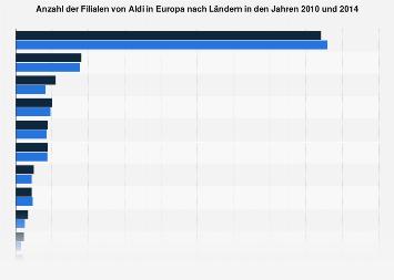 Filialen von Aldi in Europa nach Ländern 2014