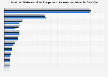 Filialen von Lidl in Europa nach Ländern bis 2016