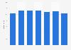 Umsatz von DemoSCOPE bis 2016