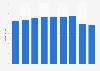 Umsatz von MIS Trend bis 2016